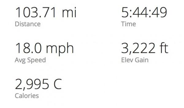 Ride_Stats