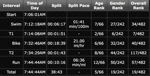 SuperSprint_Splits