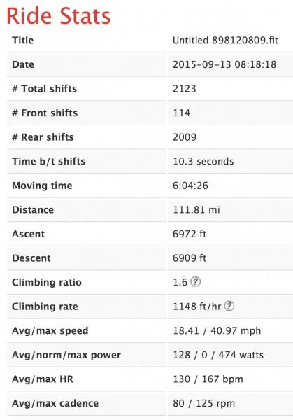 Ride Stats